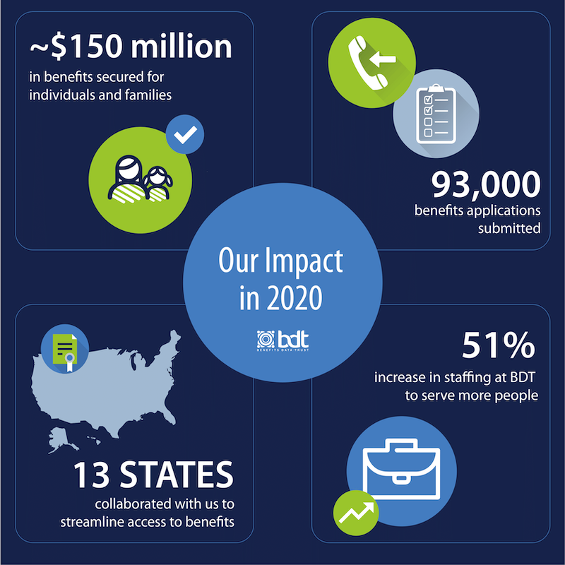 Infographic: 93,000 applications submitted and $150 million in benefits in 13 states